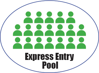 how to know visa office express entry