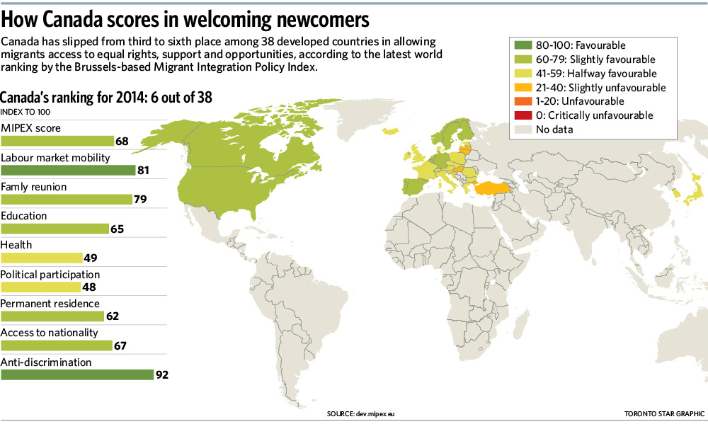 Canada Drops Out of Top-Five in Welcoming Newcomers