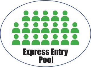 Express Entry System: Summary 2015-2016