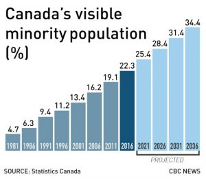 StatsCan Says Immigrants Make Up Highest Percentage of Canadians in 85 years